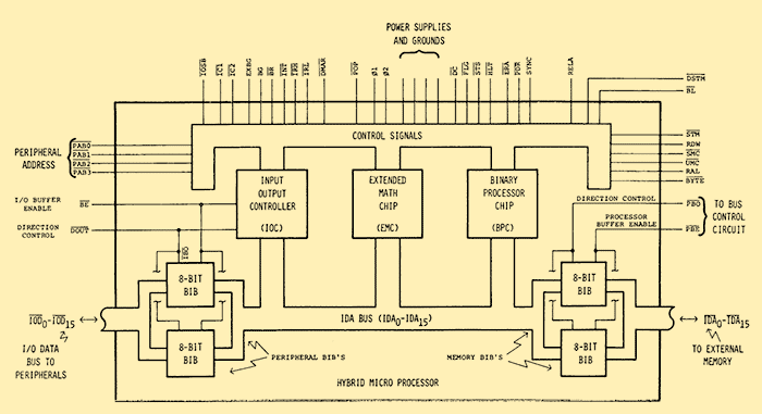 Processor Diagram Processor Block Diagram 9845a