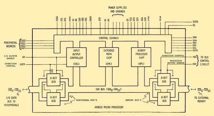 Scott s 8088 Single Board Computer Project Page