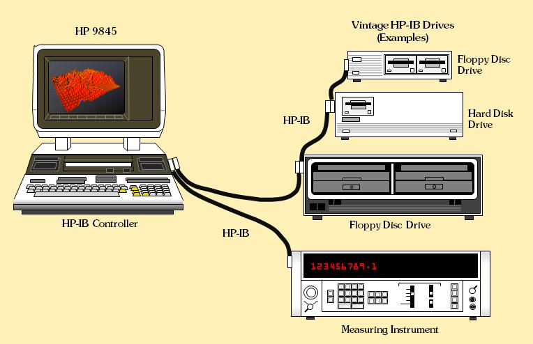 gpib cable wiring diagram the hewlett packard interface bus  hp ib  gpib ieee 488 iec625  hp ib  gpib ieee 488